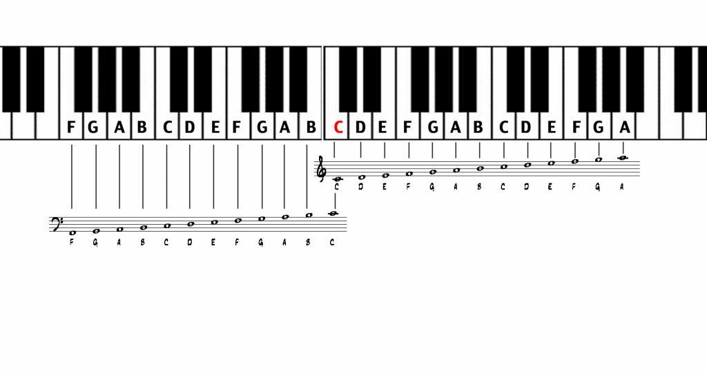 Deciphering a Sheet Music