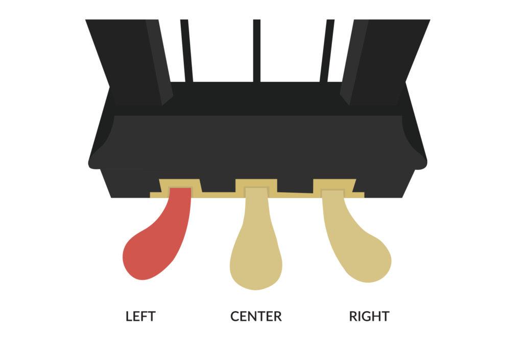 Una Corda Pedal or Soft Pedal